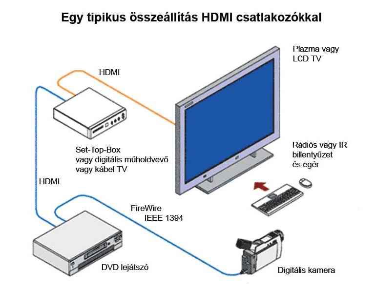 HDMI összeállítás