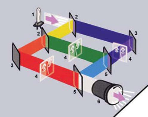 A projektor működési elve