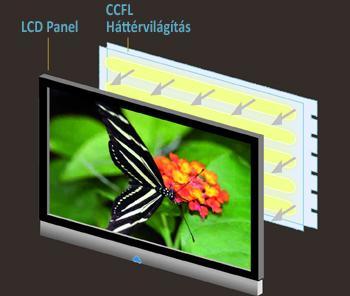LCD képernyők háttérvilágítása