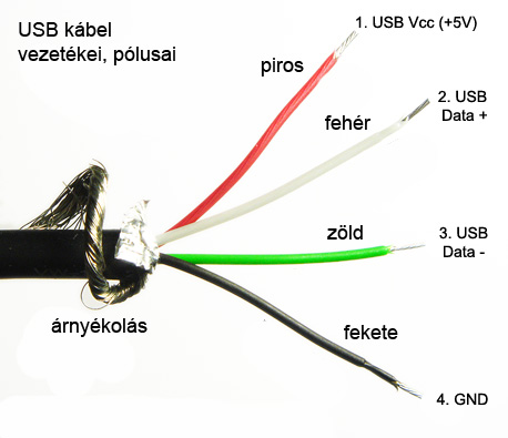 USB kábel vezetékei, pólusai