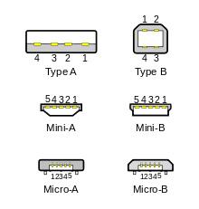 USB típusok