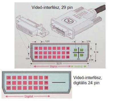 Videó-interfész, 29 pin. Videó-interfész, 24 pin.