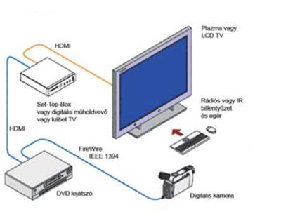 Digitális videótechnika korszaka