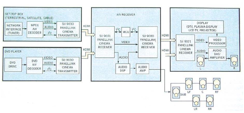 Magasan integrált HDMI chipkészlet folyamatábrája