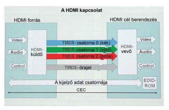 A HDMI kapcsolat
